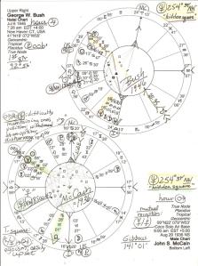 Bush-McCain natal charts