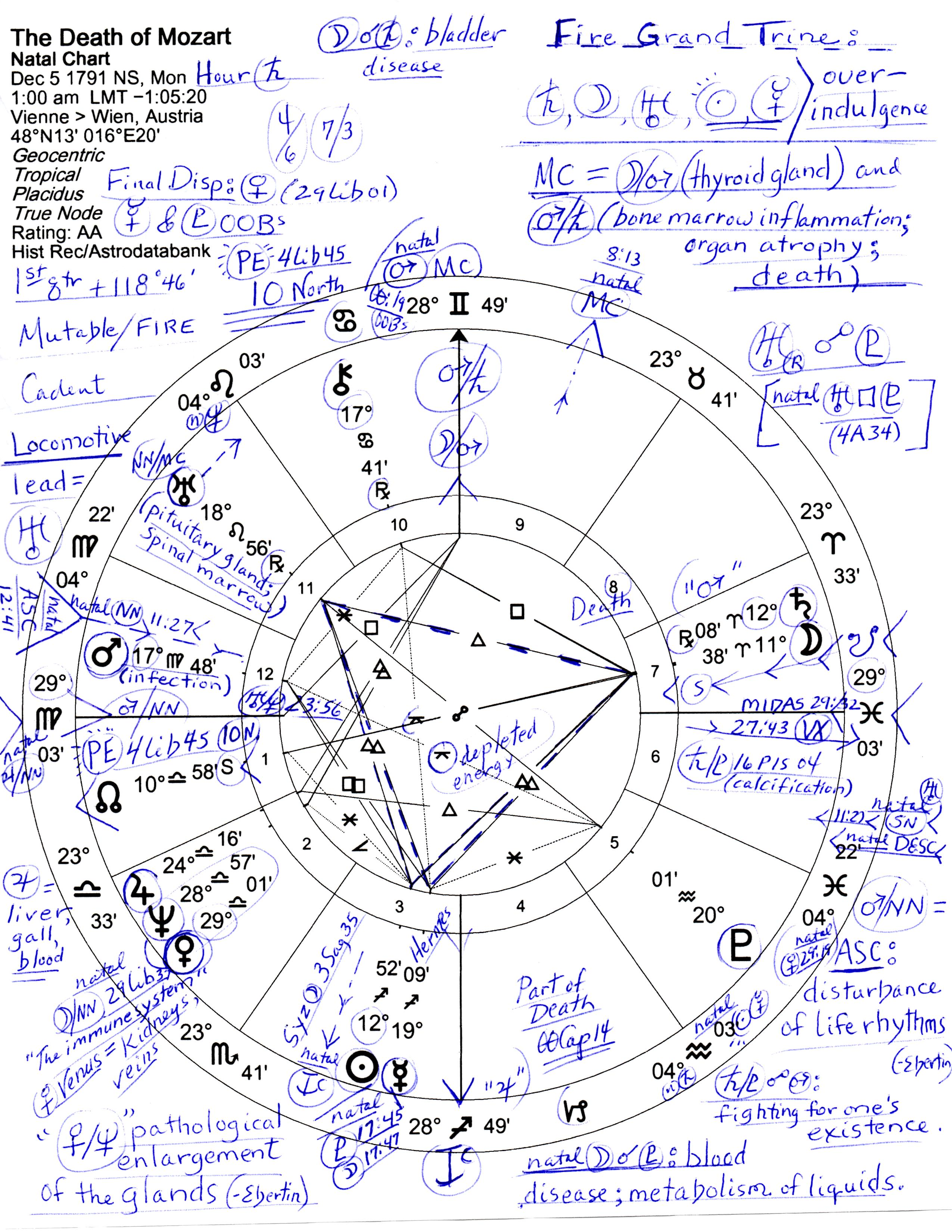 Horoscope the death of mozart judes threshold mozartdeath geenschuldenfo Image collections