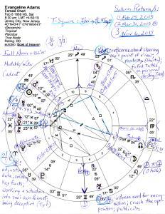 Natal Horoscope Feb 8, 1869