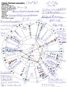 Francis Thompson: speculative natal chart